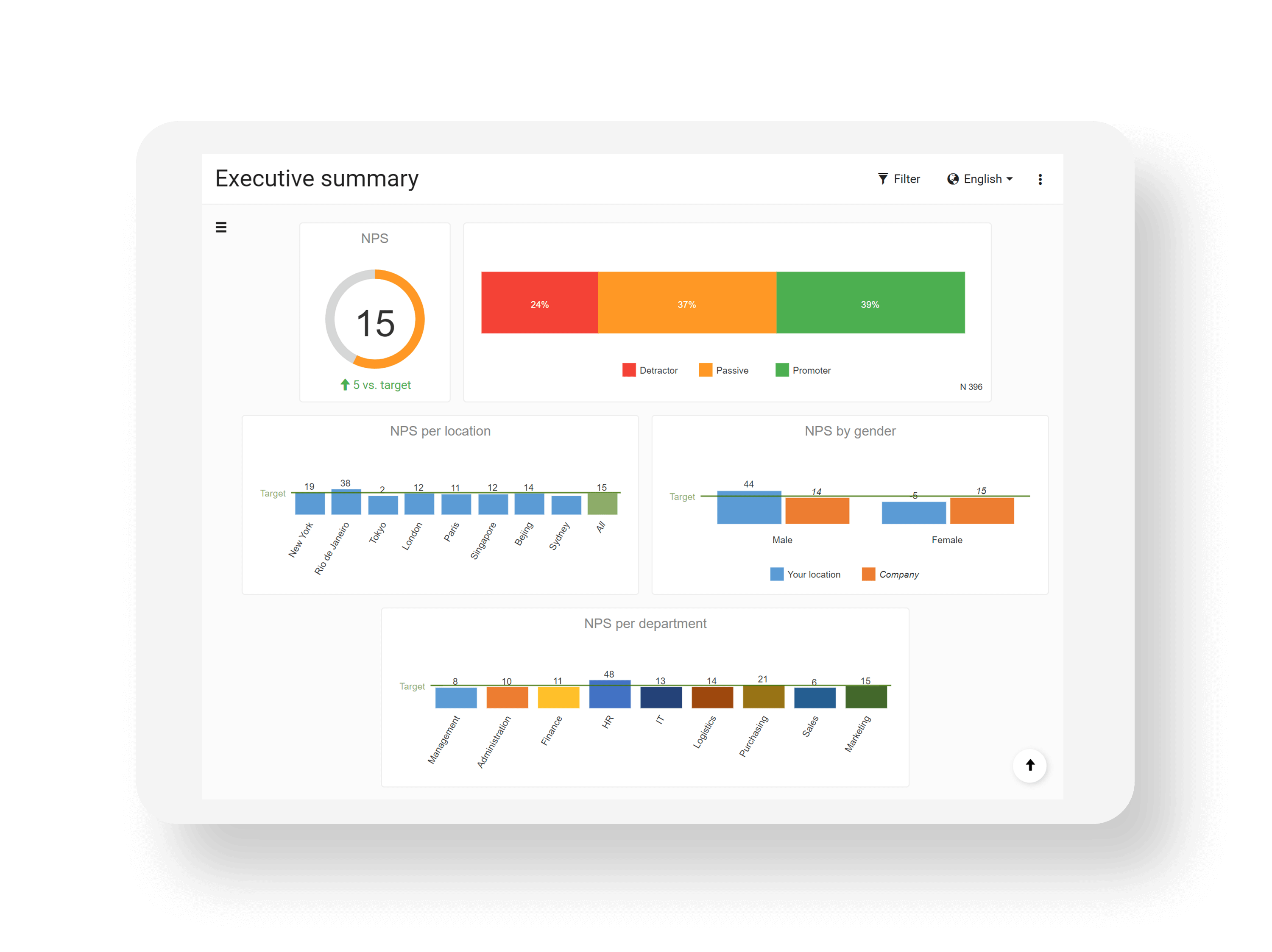 Create real-time, beautiful, shareable reports and dashboards with built-in text-analysis to get actionable insights.