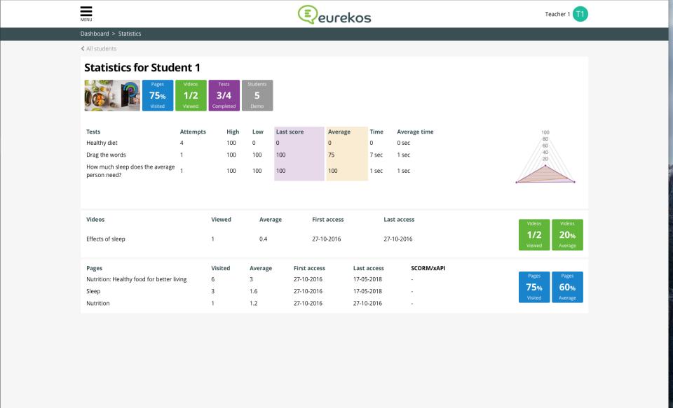 Eurekos Software - Statistics | Eurekos