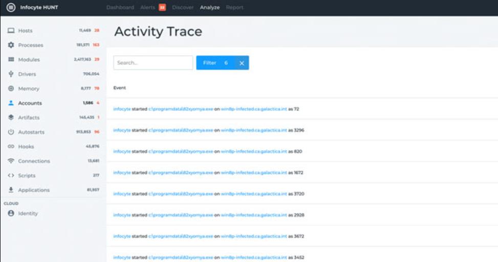 Infocyte accounts activity trace