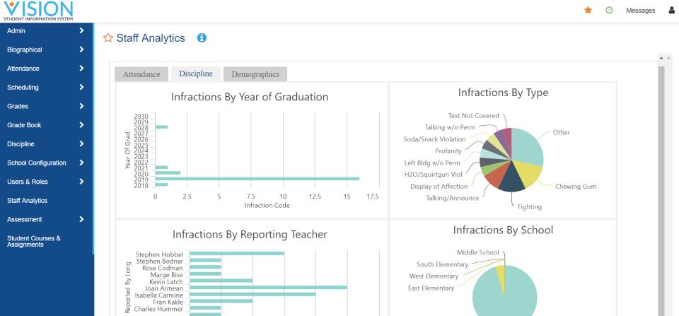 Vision SIS staff analytics screenshot
