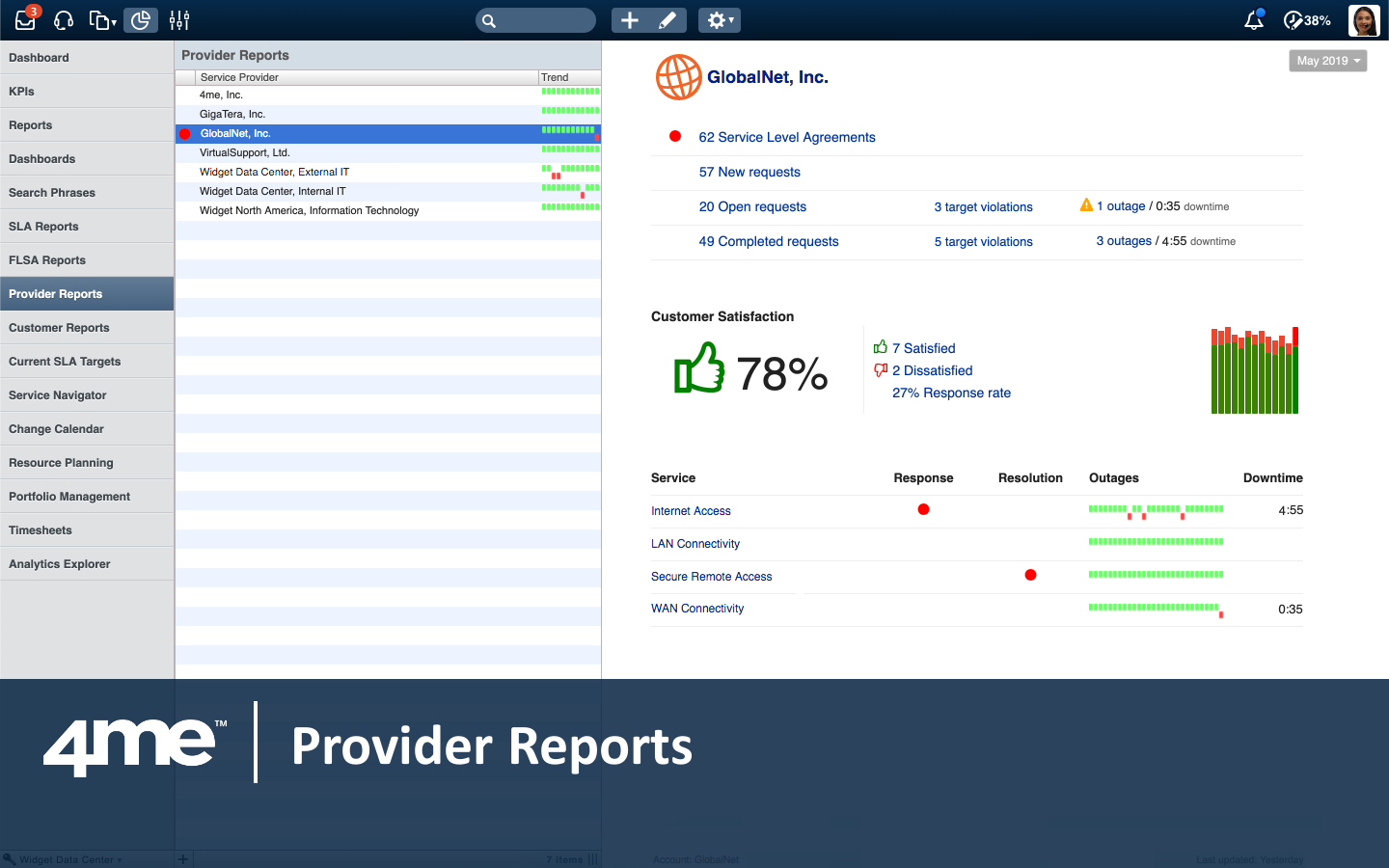 Real-time reporting on the quality of service received from each internal and external provider.