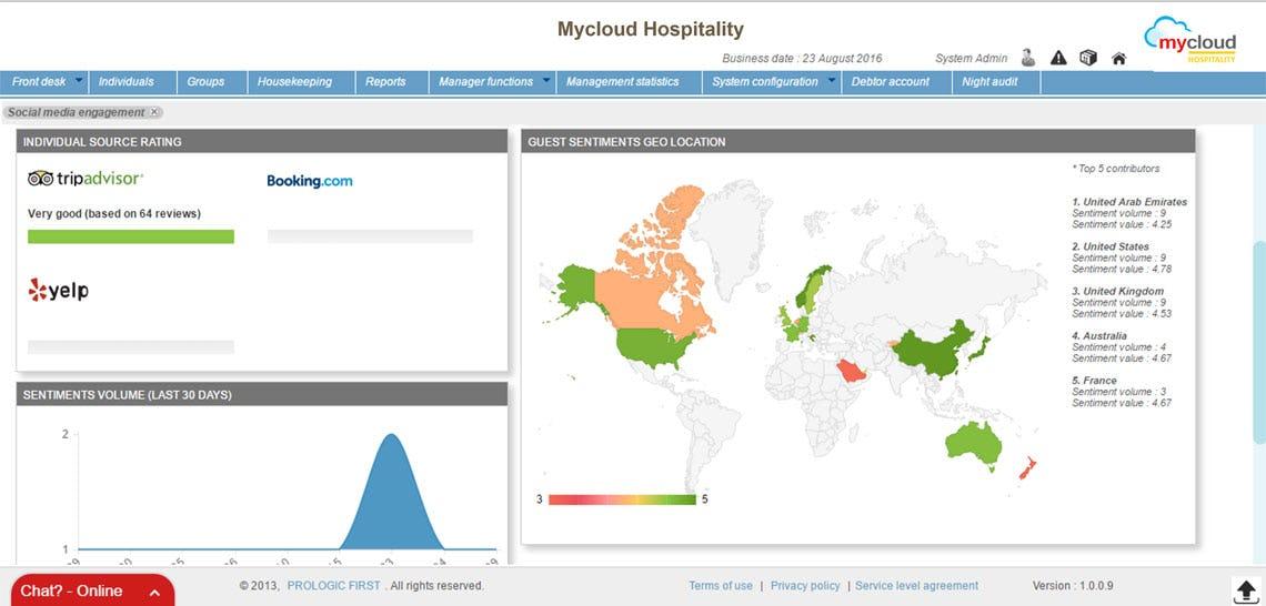 mycloud PMS Software - Reviews management