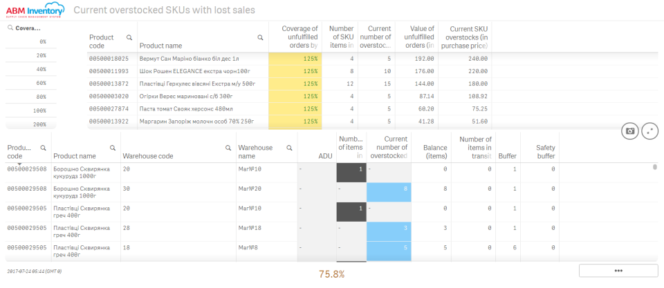 View coverage of lost sales by overstocks