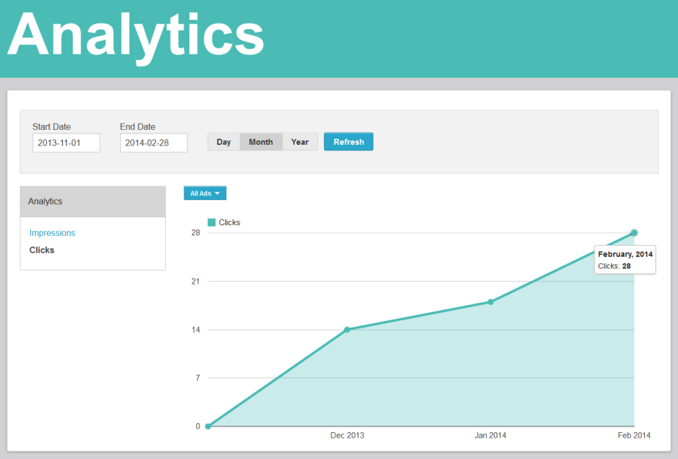 Users can also track clicks and click-through rate in AdPlugg