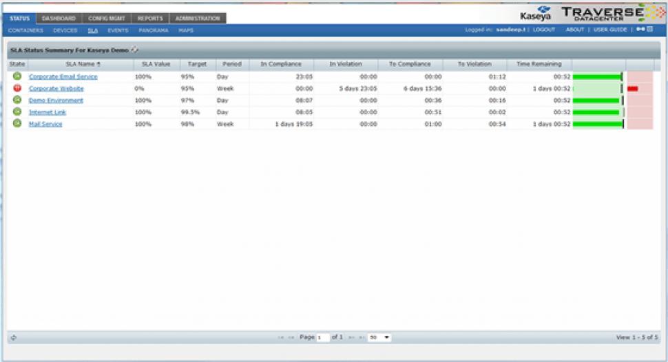 Traverse Software - SLA manager