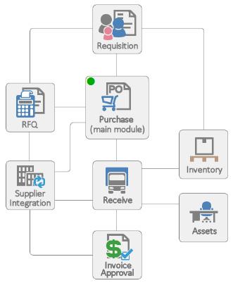 SpendMap Module Map