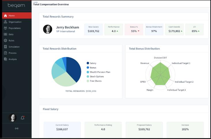 Total Compensation Management Compensation overview