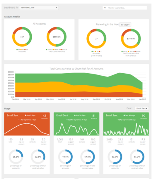 Show customers and overall performance by CSM, manager or customer segment