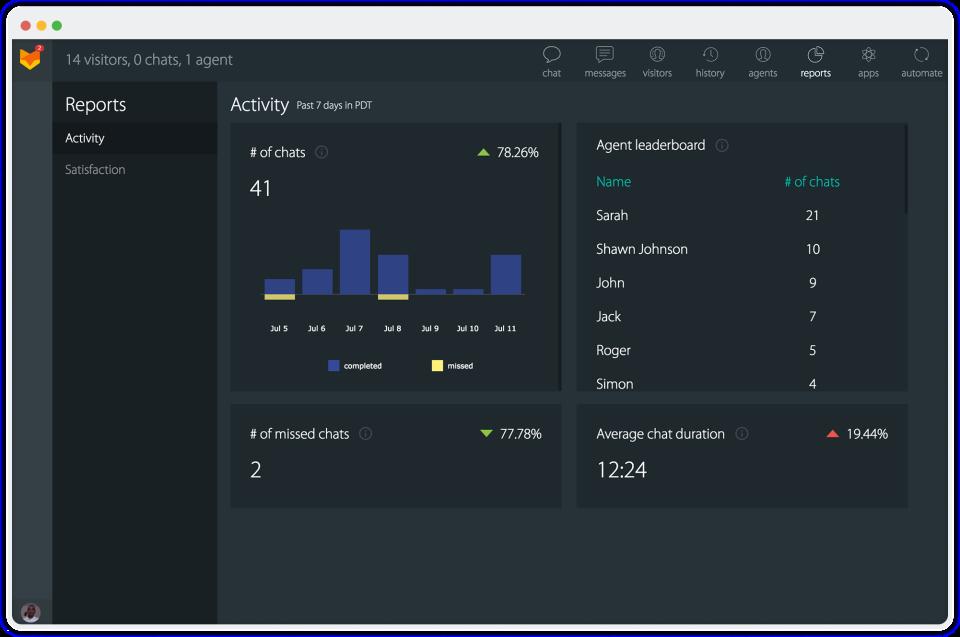 HappyFox activity monitoring