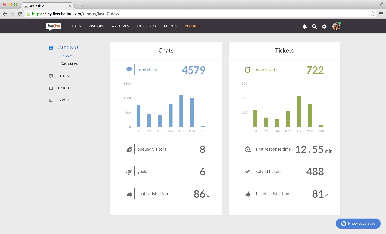 LiveChat reports screenshot