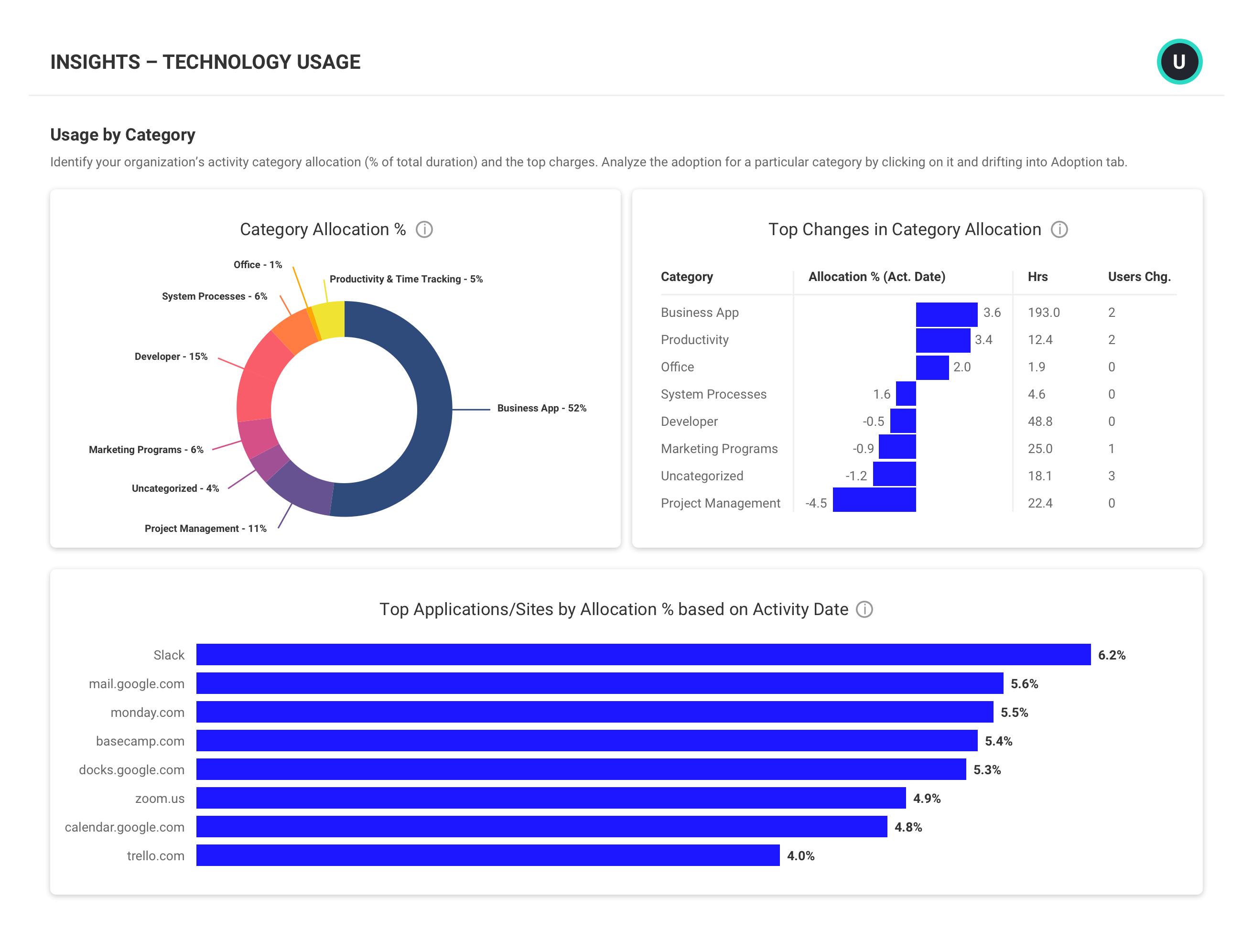 Technology Usage Report