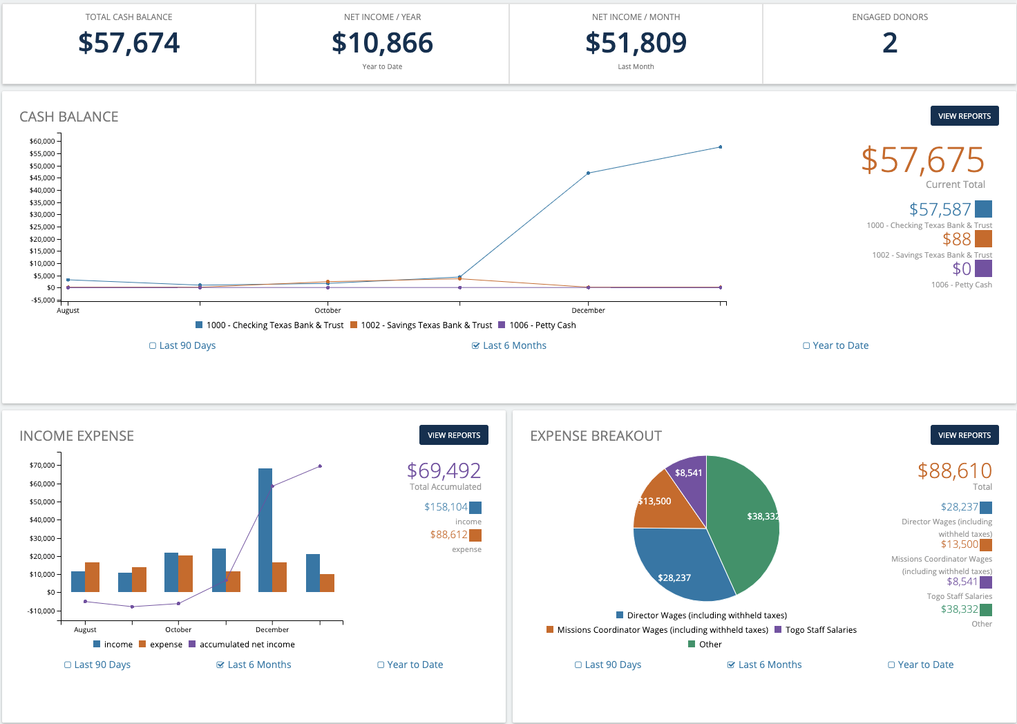 The Aplos Accounting dashboard displays your organization's financial health at a glance.