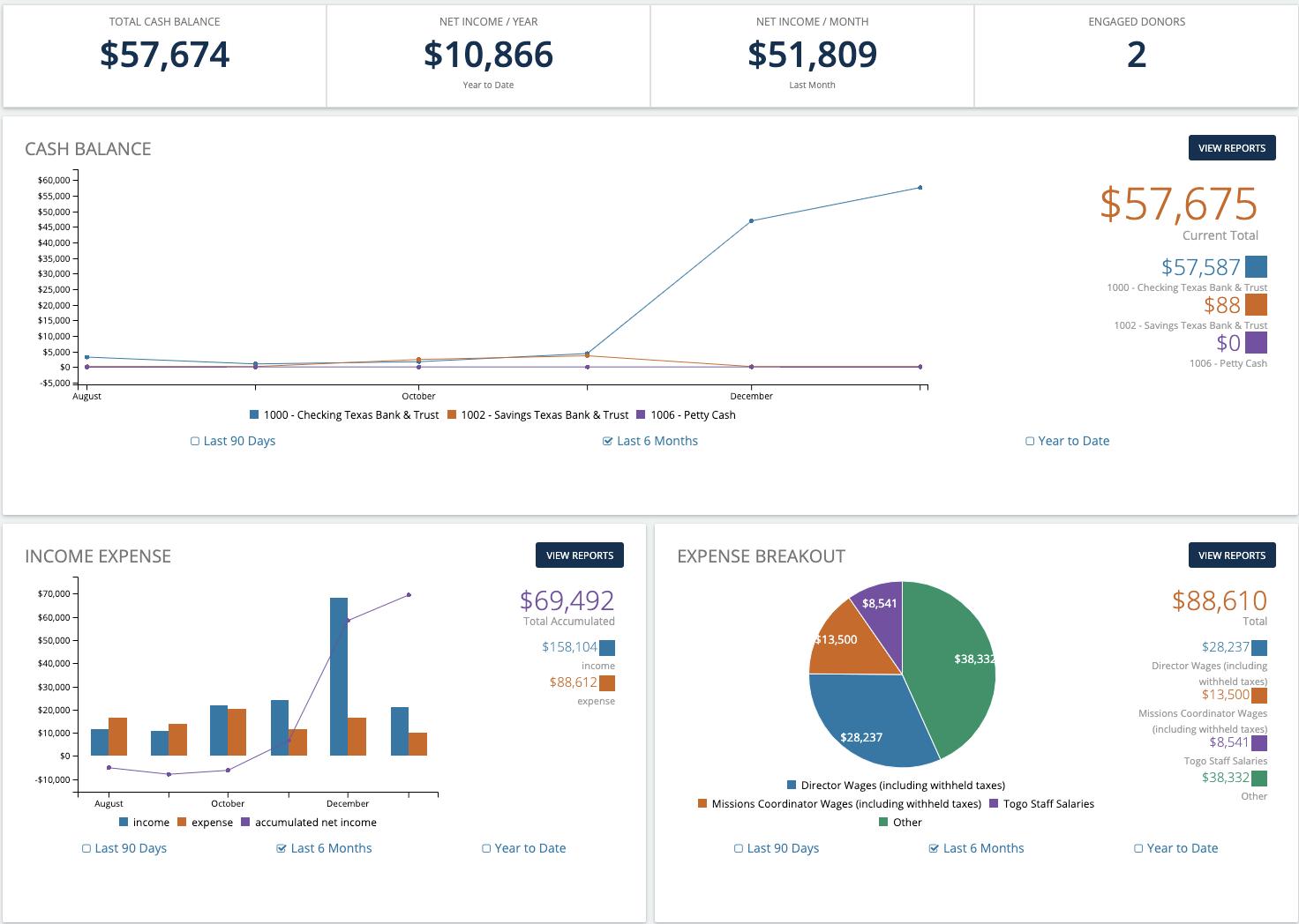 Aplos screenshot: The Aplos Accounting dashboard displays your organization's financial health at a glance.