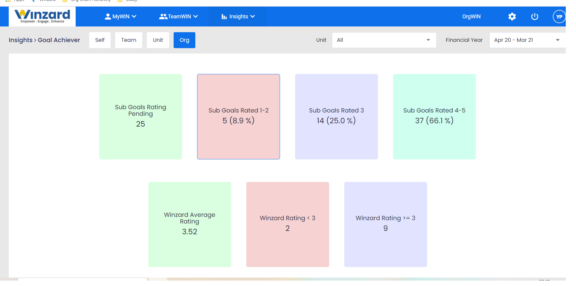 Team Goal tracking insights