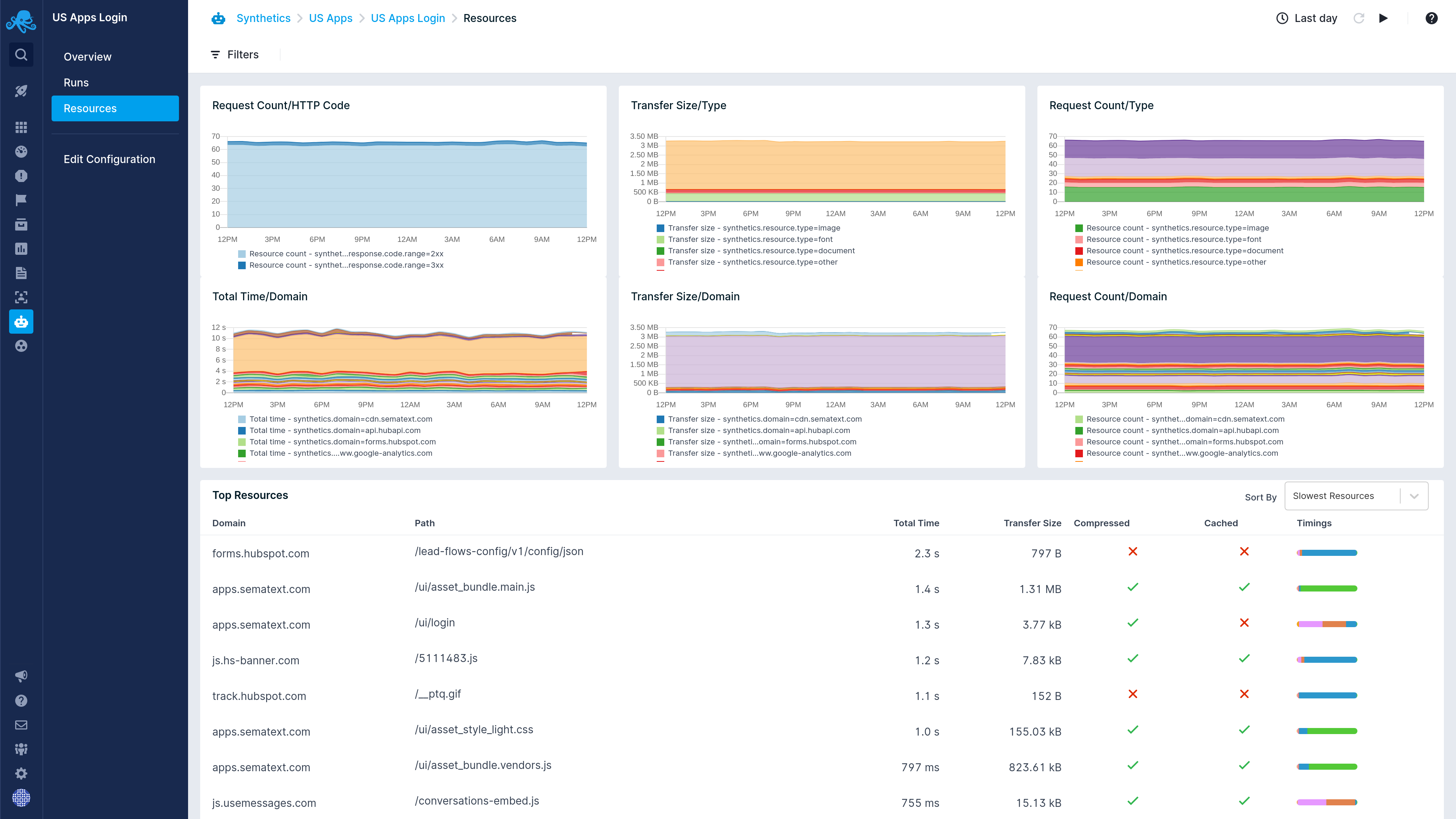 Sematext Cloud Software - Sematext Cloud resources