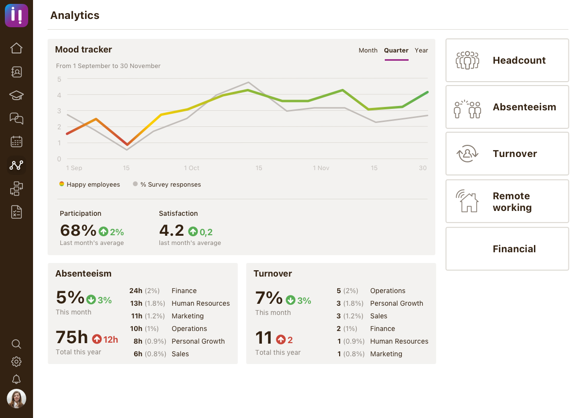 Analytics - Mood tracker