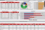 Capture d'écran pour Casino & Hospitality POS System : Casino & Hospitality POS System sales dashboard