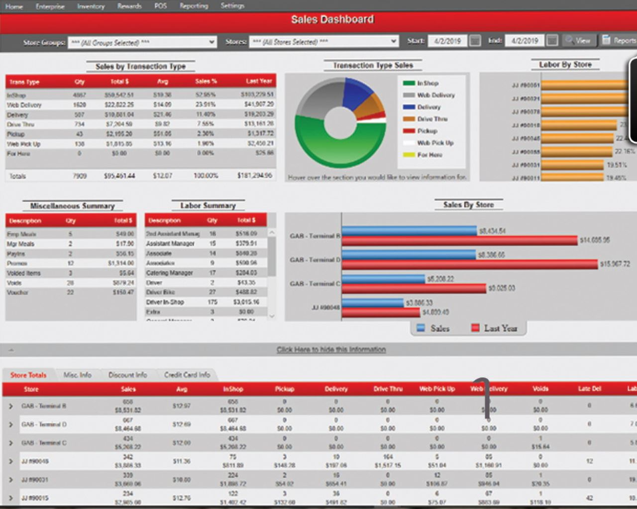 Casino & Hospitality POS System sales dashboard