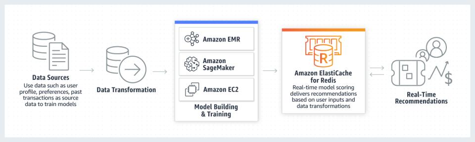 Amazon ElastiCache Logiciel - 3