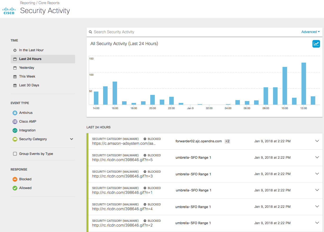Cisco Umbrella activity tracking