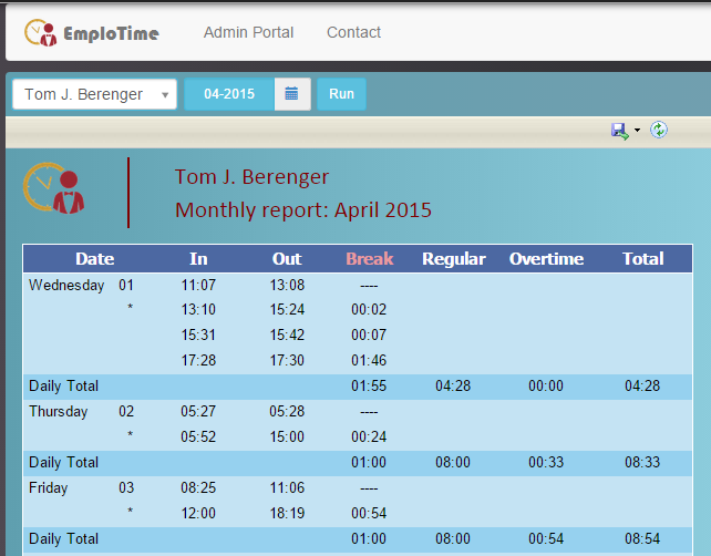 Users can also generate monthly reports, and view employees' total hours, breaks, and overtime