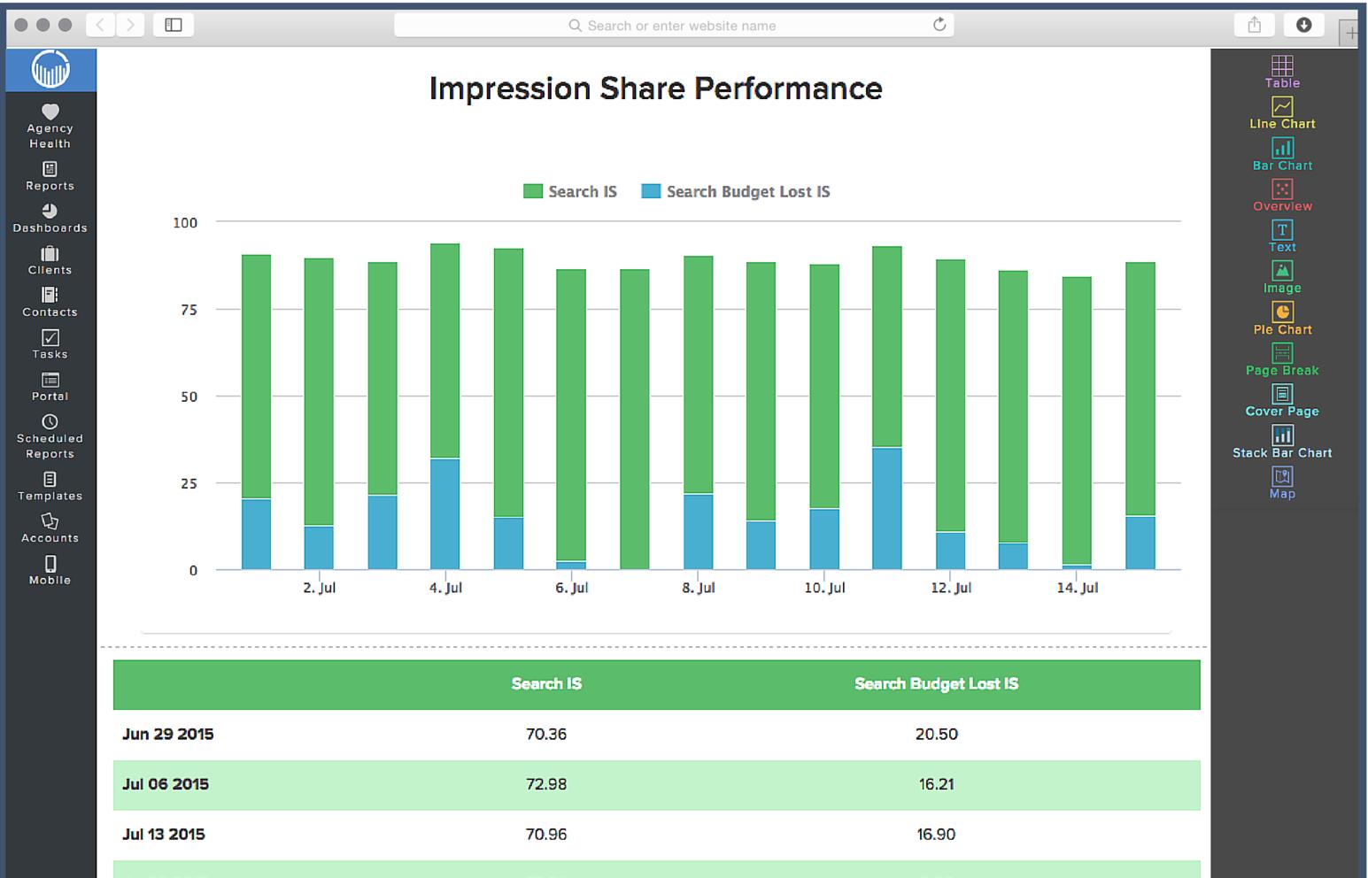 ReportGarden Software - ReportGarden Impression share performance