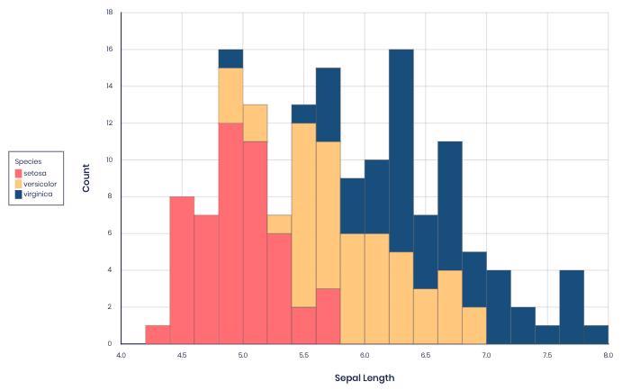ZENPLOT visualize data using histograms