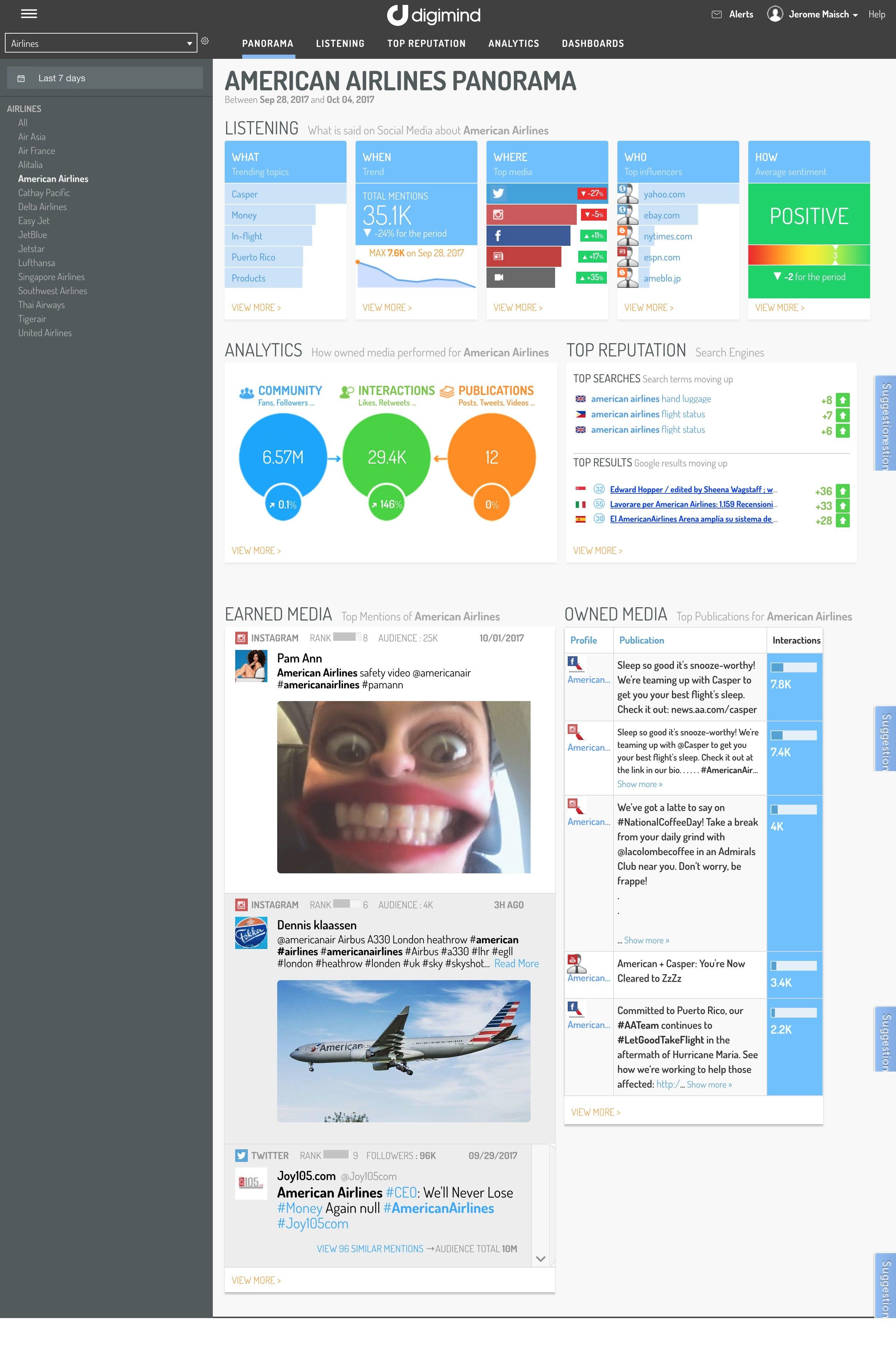 Digimind Software - Dashboard