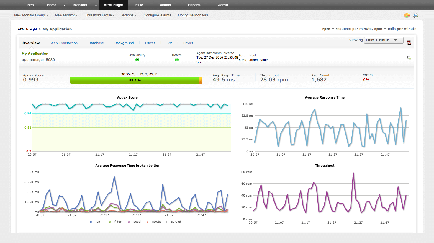 ManageEngine Applications Manager Software - Application-performance monitoring