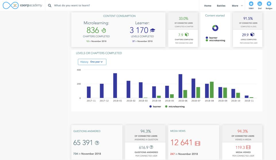 Follow employees' progression via the analytic dashboard