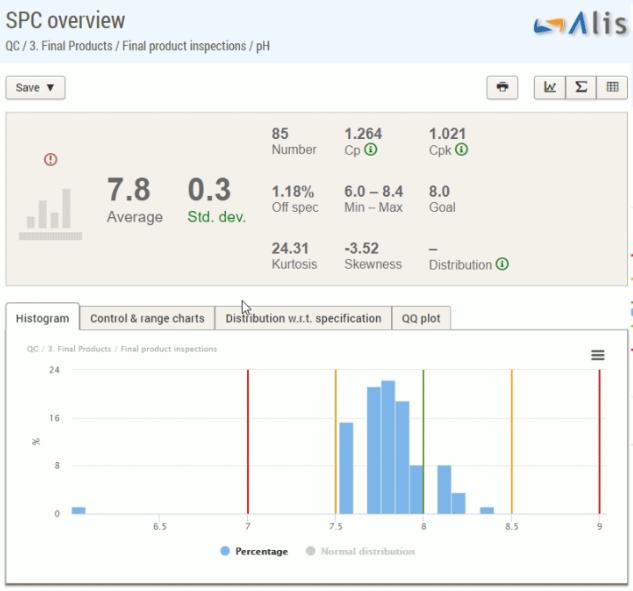 AlisQI SPC overview dashboard