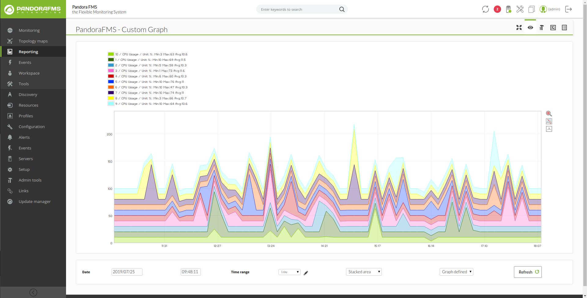 Pandora FMS Software - Pandora FMS graphs screenshot