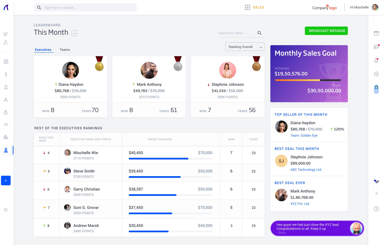 SalezShark Software - SalezShark Leaderboard to keep your sales team motivated.
