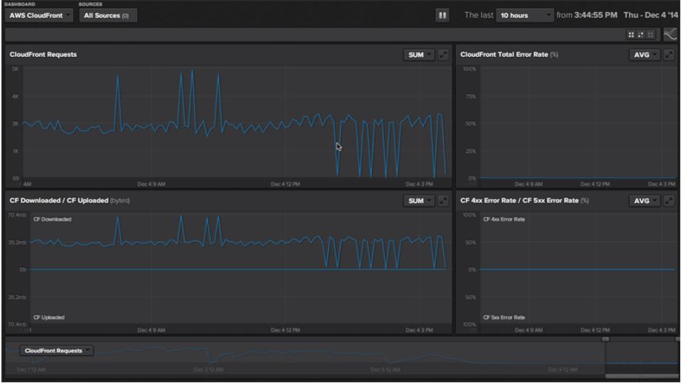 TrueSight Pulse Software - 4