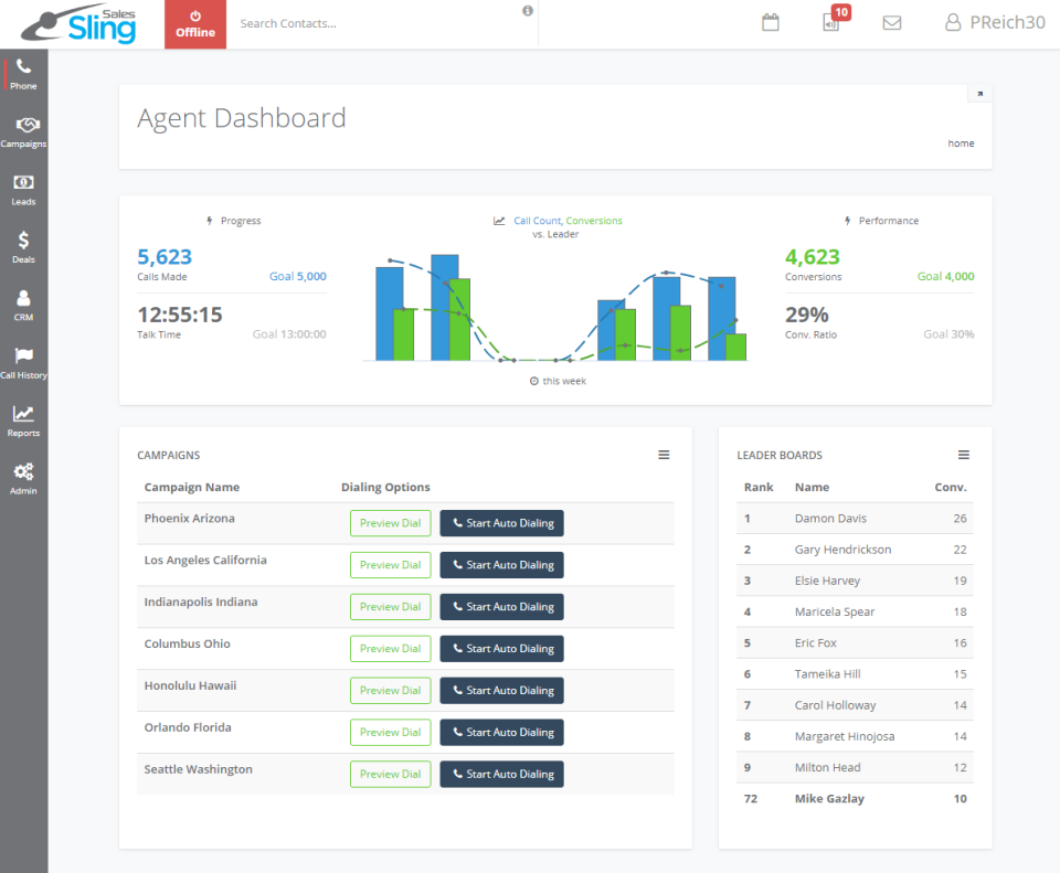 The agent dashboard allows agents to monitor their campaigns