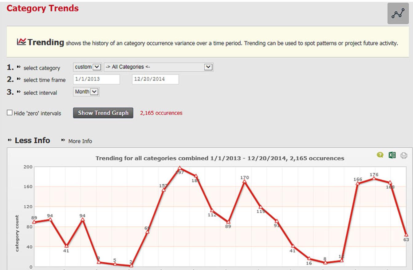 Incident Tracker analytics