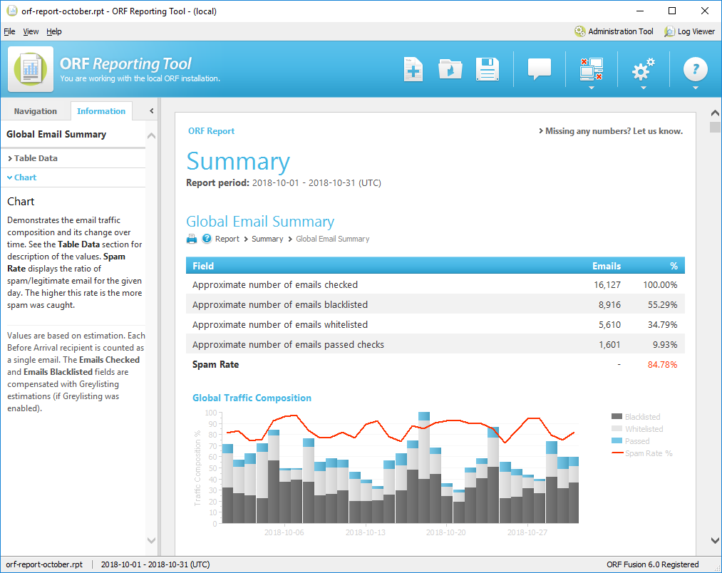 Global email traffic Summary in the Reporting Tool