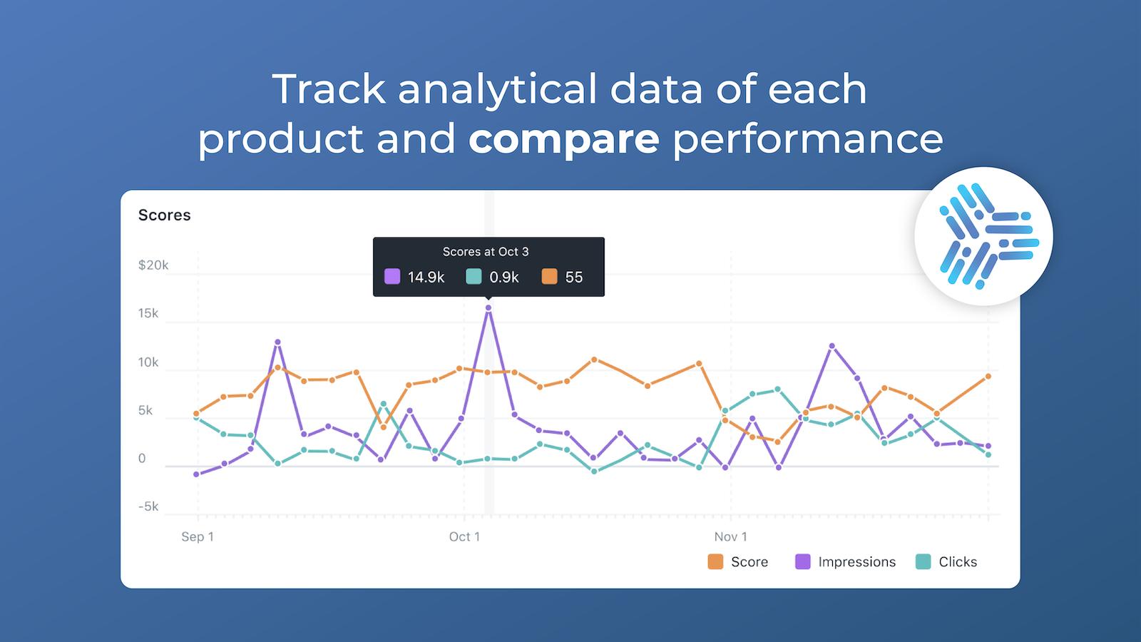 Track & compare Performances