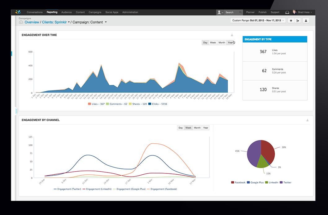 Sprinklr Software - Sprinklr engagement metrics