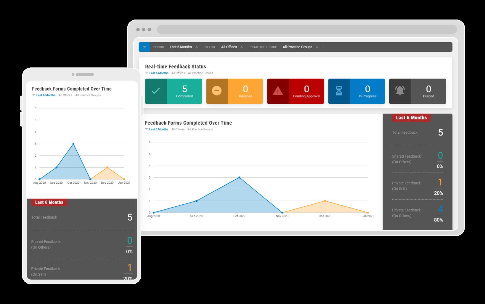 viRTF Software - Feedback dashboards