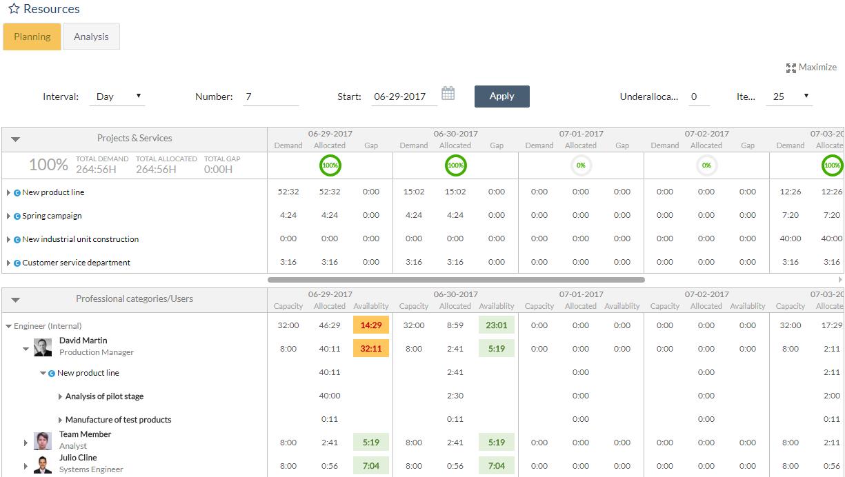 ITM Platform Software - Project planning
