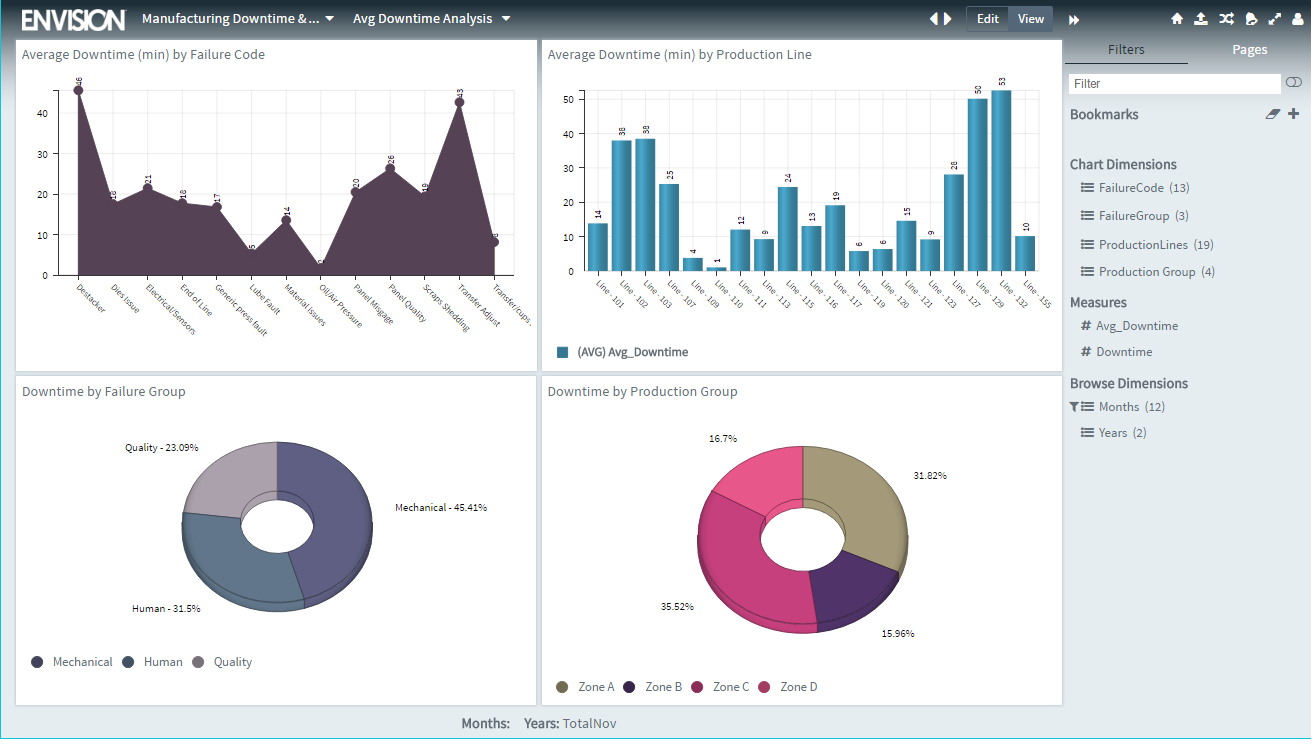 Carriots Analytics Software - Manufacturing dashboard