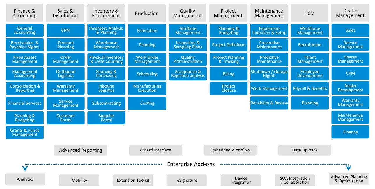 Ramco EAM on Cloud ERP project management screenshot