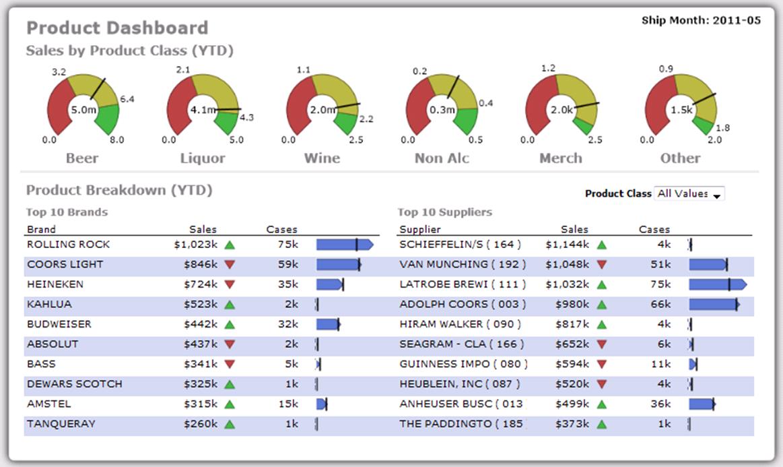 Diver Platform Software - Product dashboard %>