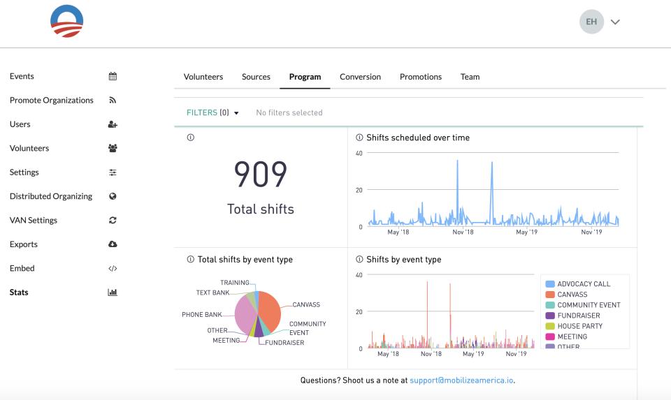 Mobilize dashboard analytics