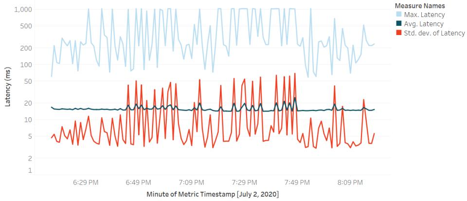 MIT-E Pf screenshot: MIT-E Pf latency analytics