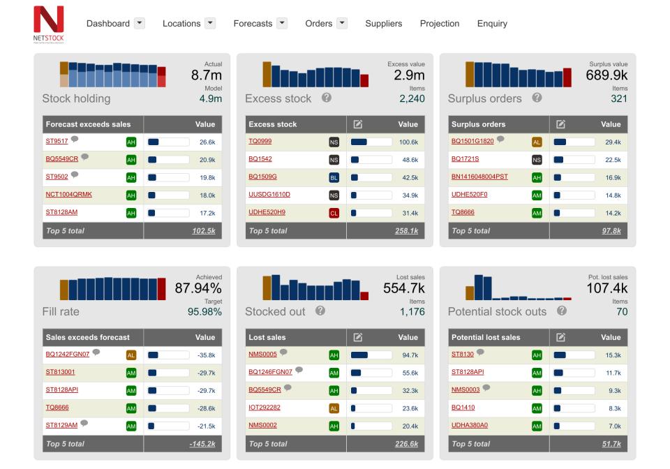 NETSTOCK Software - NETSTOCK dashboard