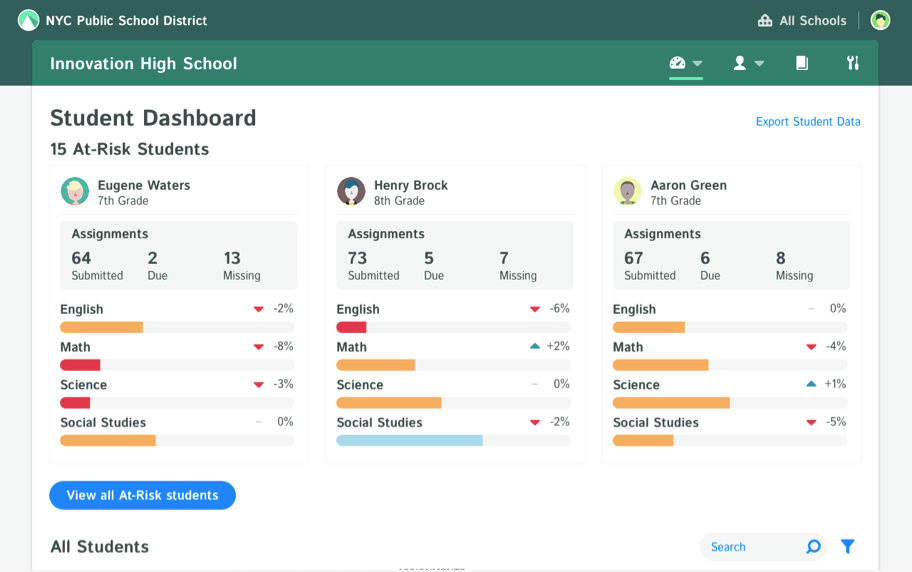 See early warnings and support students with targeted, real-time intervention data.