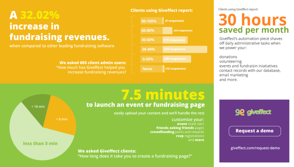 Giveffect Software - What our customers report