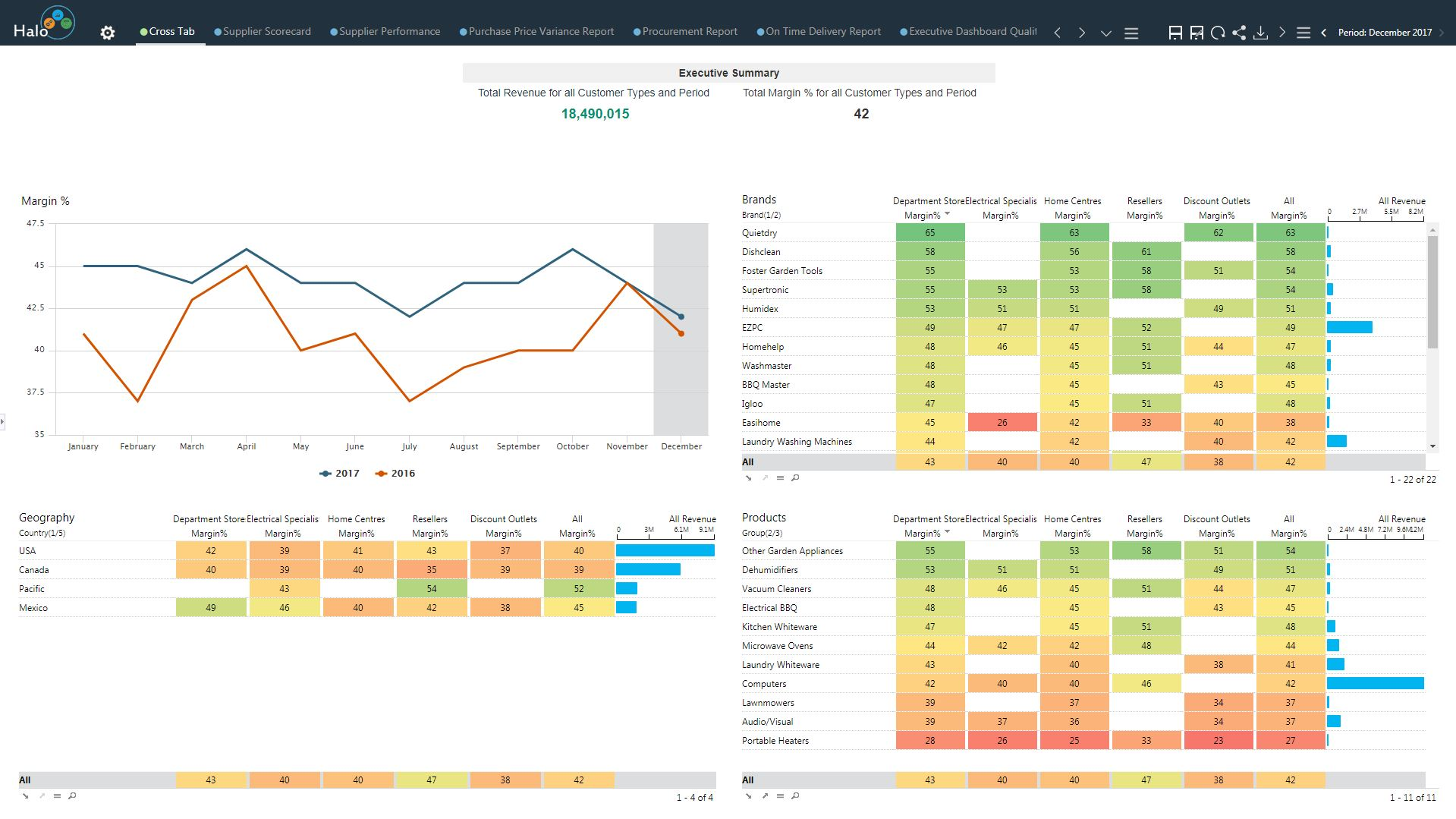 Crosstab dashboard
